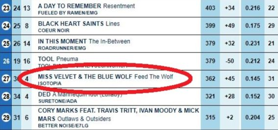 Miss Velvet and The Blue Wolf - Wolfpack News